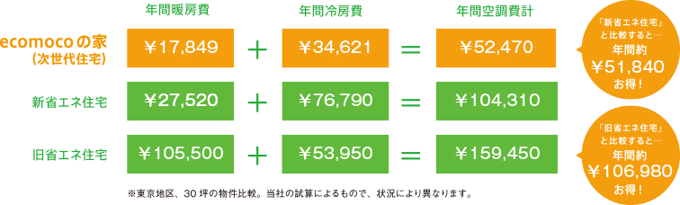 ランニングコストの比較